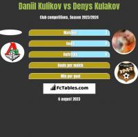 Daniil Kulikov vs Denys Kulakov h2h player stats