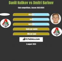 Daniil Kulikov vs Dmitri Barinov h2h player stats