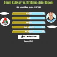 Daniil Kulikov vs Emiliano Ariel Rigoni h2h player stats