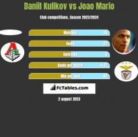 Daniil Kulikov vs Joao Mario h2h player stats