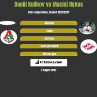 Daniil Kulikov vs Maciej Rybus h2h player stats