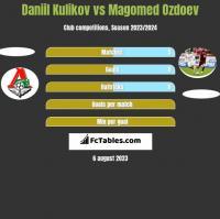 Daniil Kulikov vs Magomed Ozdoev h2h player stats
