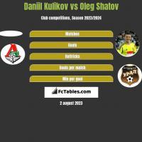 Daniil Kulikov vs Oleg Shatov h2h player stats