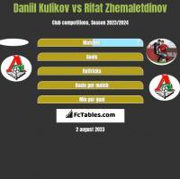 Daniil Kulikov vs Rifat Zhemaletdinov h2h player stats