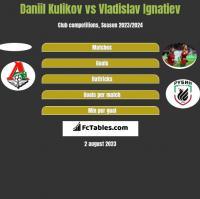 Daniil Kulikov vs Vladislav Ignatiev h2h player stats