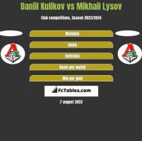 Daniil Kulikov vs Mikhail Lysov h2h player stats