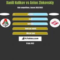 Daniil Kulikov vs Anton Zinkovskiy h2h player stats