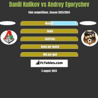 Daniil Kulikov vs Andrey Egorychev h2h player stats