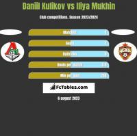 Daniil Kulikov vs Iliya Mukhin h2h player stats