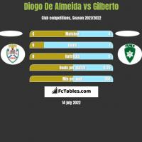 Diogo De Almeida vs Gilberto h2h player stats