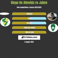 Diogo De Almeida vs Jaime h2h player stats