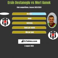 Ersin Destanoglu vs Mert Gunok h2h player stats