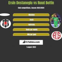 Ersin Destanoglu vs Ruud Boffin h2h player stats
