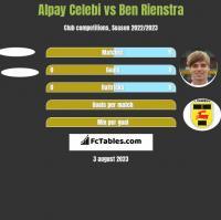 Alpay Celebi vs Ben Rienstra h2h player stats
