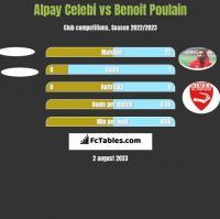 Alpay Celebi vs Benoit Poulain h2h player stats