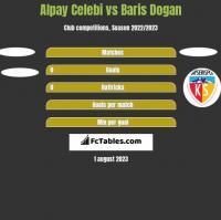 Alpay Celebi vs Baris Dogan h2h player stats