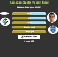 Ramazan Civelik vs Adil Rami h2h player stats