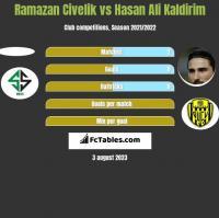 Ramazan Civelik vs Hasan Ali Kaldirim h2h player stats