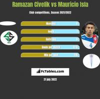 Ramazan Civelik vs Mauricio Isla h2h player stats