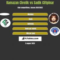 Ramazan Civelik vs Sadik Ciftpinar h2h player stats