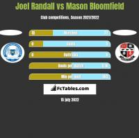 Joel Randall vs Mason Bloomfield h2h player stats