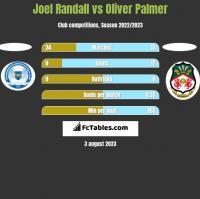 Joel Randall vs Oliver Palmer h2h player stats