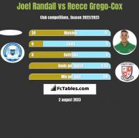 Joel Randall vs Reece Grego-Cox h2h player stats