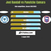 Joel Randall vs Panutche Camara h2h player stats