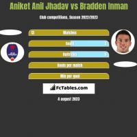 Aniket Anil Jhadav vs Bradden Inman h2h player stats