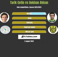 Tarik Cetin vs Gokhan Akkan h2h player stats