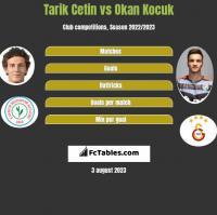 Tarik Cetin vs Okan Kocuk h2h player stats