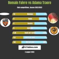 Romain Faivre vs Adama Traore h2h player stats