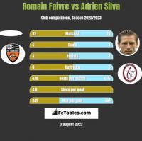 Romain Faivre vs Adrien Silva h2h player stats