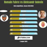 Romain Faivre vs Aleksandr Golovin h2h player stats