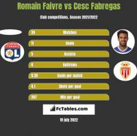 Romain Faivre vs Cesc Fabregas h2h player stats