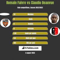 Romain Faivre vs Claudio Beauvue h2h player stats