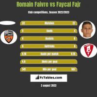 Romain Faivre vs Faycal Fajr h2h player stats