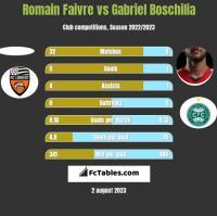 Romain Faivre vs Gabriel Boschilia h2h player stats