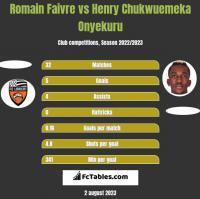 Romain Faivre vs Henry Chukwuemeka Onyekuru h2h player stats