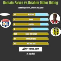 Romain Faivre vs Ibrahim Didier Ndong h2h player stats