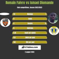 Romain Faivre vs Ismael Diomande h2h player stats