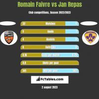 Romain Faivre vs Jan Repas h2h player stats