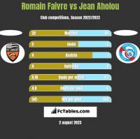 Romain Faivre vs Jean Aholou h2h player stats
