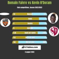 Romain Faivre vs Kevin N'Doram h2h player stats