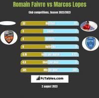 Romain Faivre vs Marcos Lopes h2h player stats