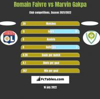 Romain Faivre vs Marvin Gakpa h2h player stats
