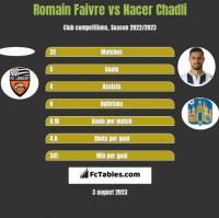 Romain Faivre vs Nacer Chadli h2h player stats