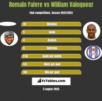 Romain Faivre vs William Vainqueur h2h player stats