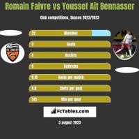 Romain Faivre vs Youssef Ait Bennasser h2h player stats