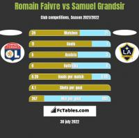 Romain Faivre vs Samuel Grandsir h2h player stats